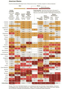 IMF NYTimes country comparison chart