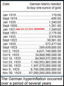 Hyperinflation table
