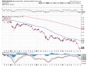 Euro's drop