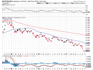 Yen's drop