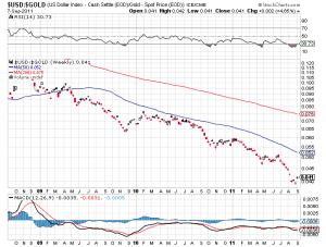 Dollar's drop